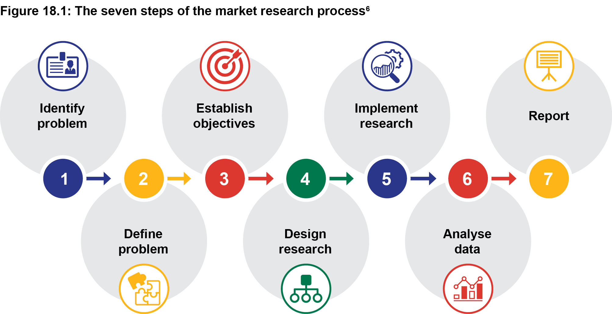 Figuer 18.1: The seven steps of the market research process