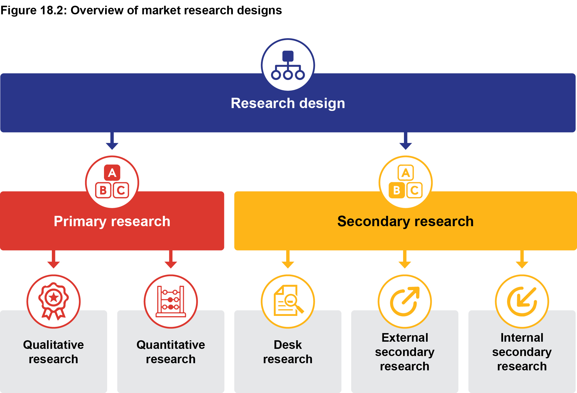 Figure 18.2: Overview of market research designs