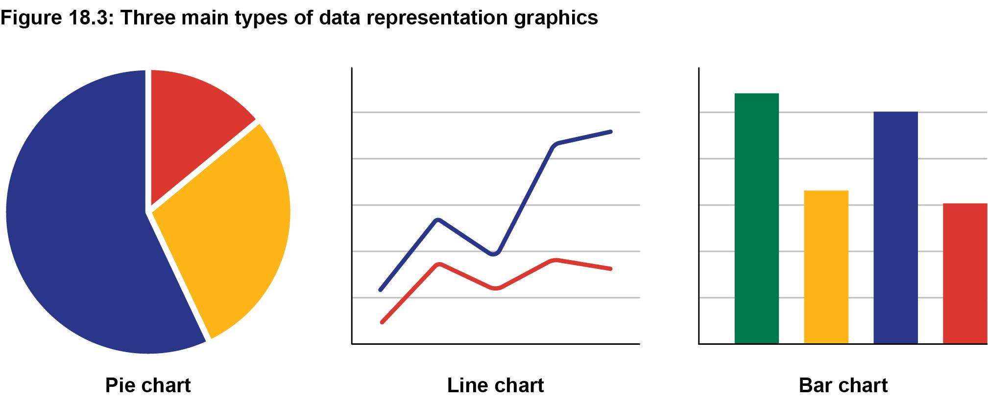 Figure 18.3: Three main types of data representation graphics