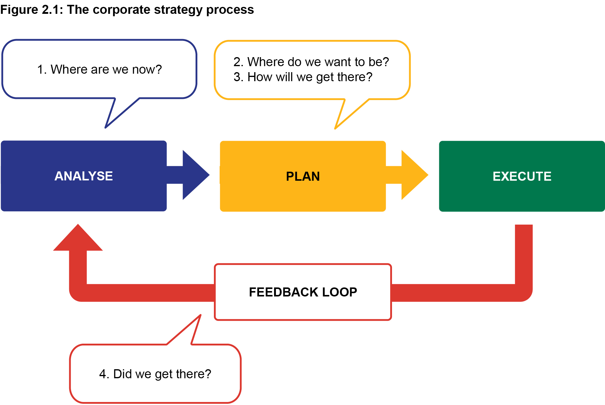 Figure 2.1: The corporate strategy process