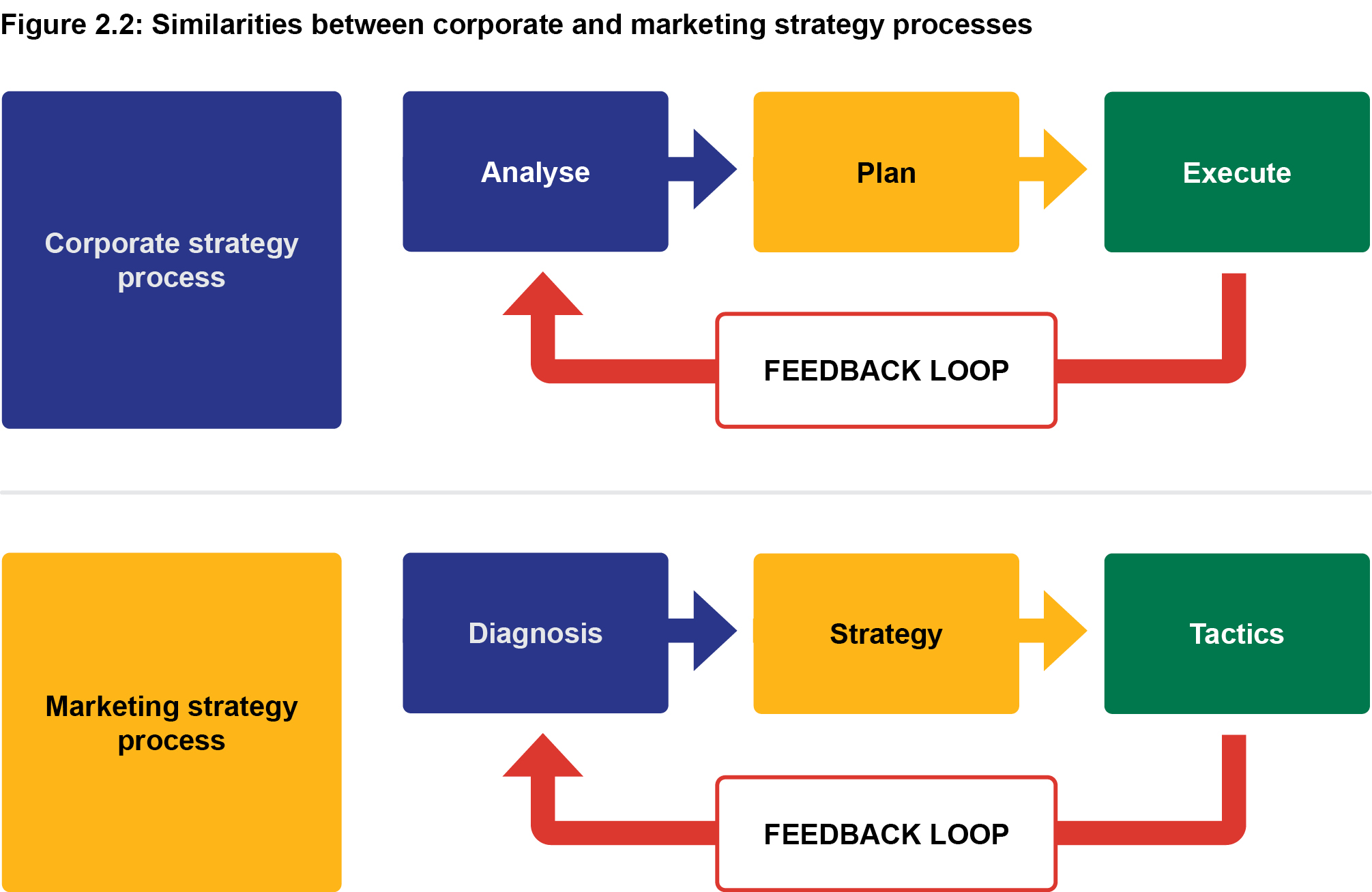 Figure 2.2: Similartities between corporate and marketing strategy processes