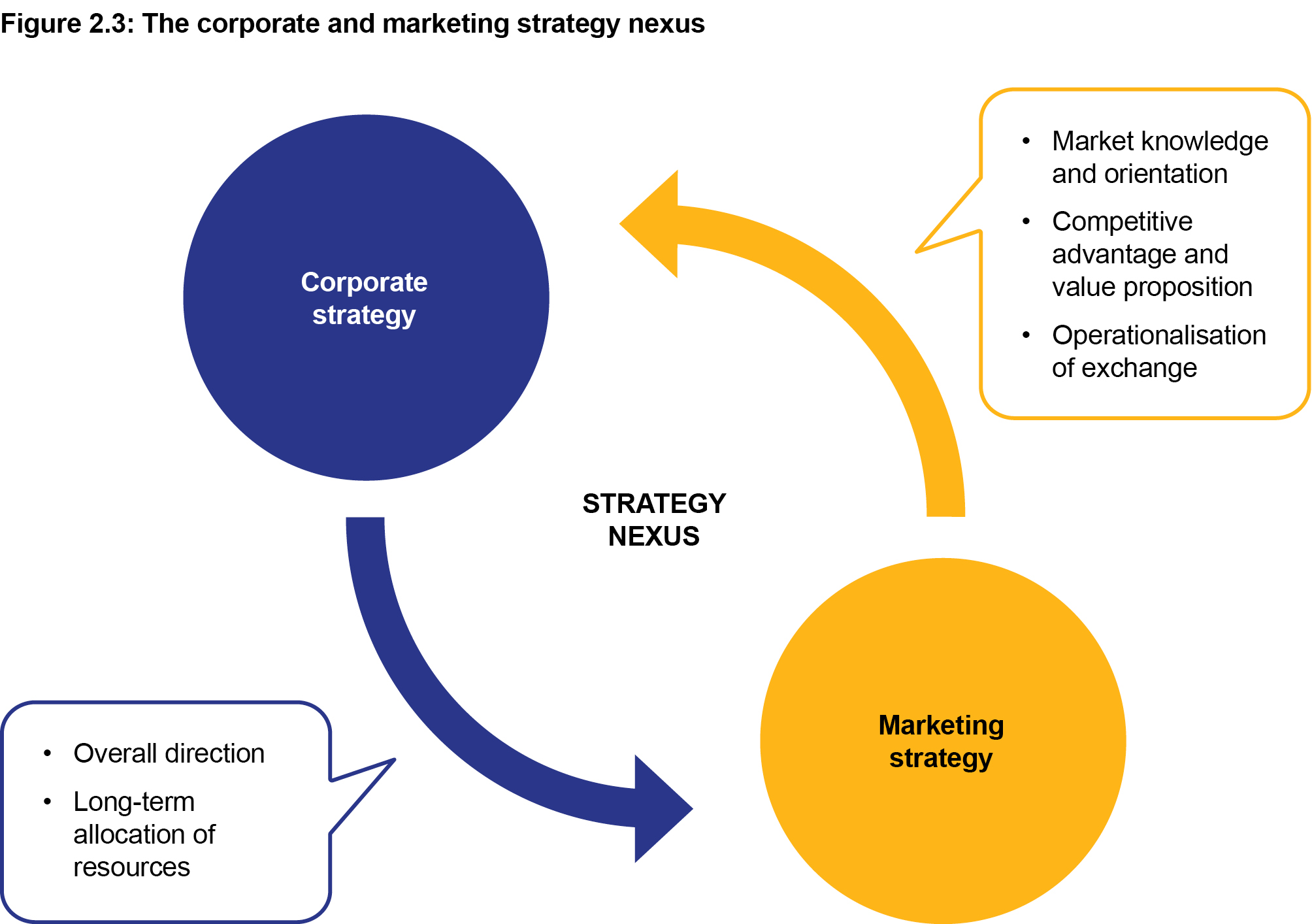 Figure 2.3: The coporate and marketing strategy nexus