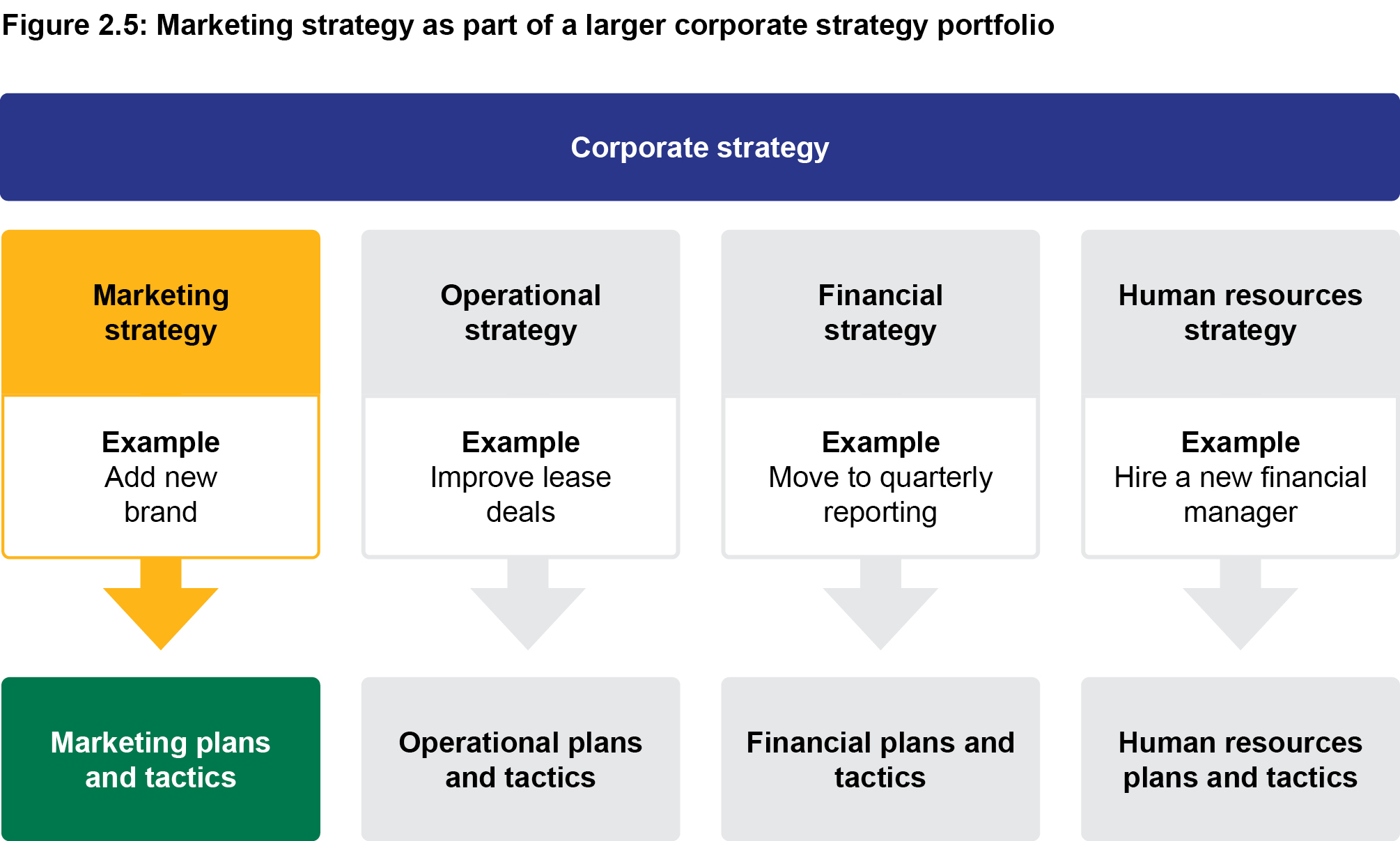Figure 2.5: Marketing strategy as part of a larger corporate strategy portfolio