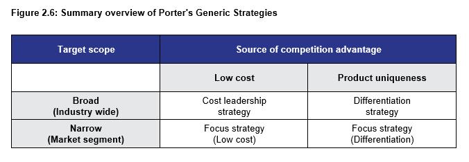 Figure 2.6: Summary overview of Porter's Generic Strategies