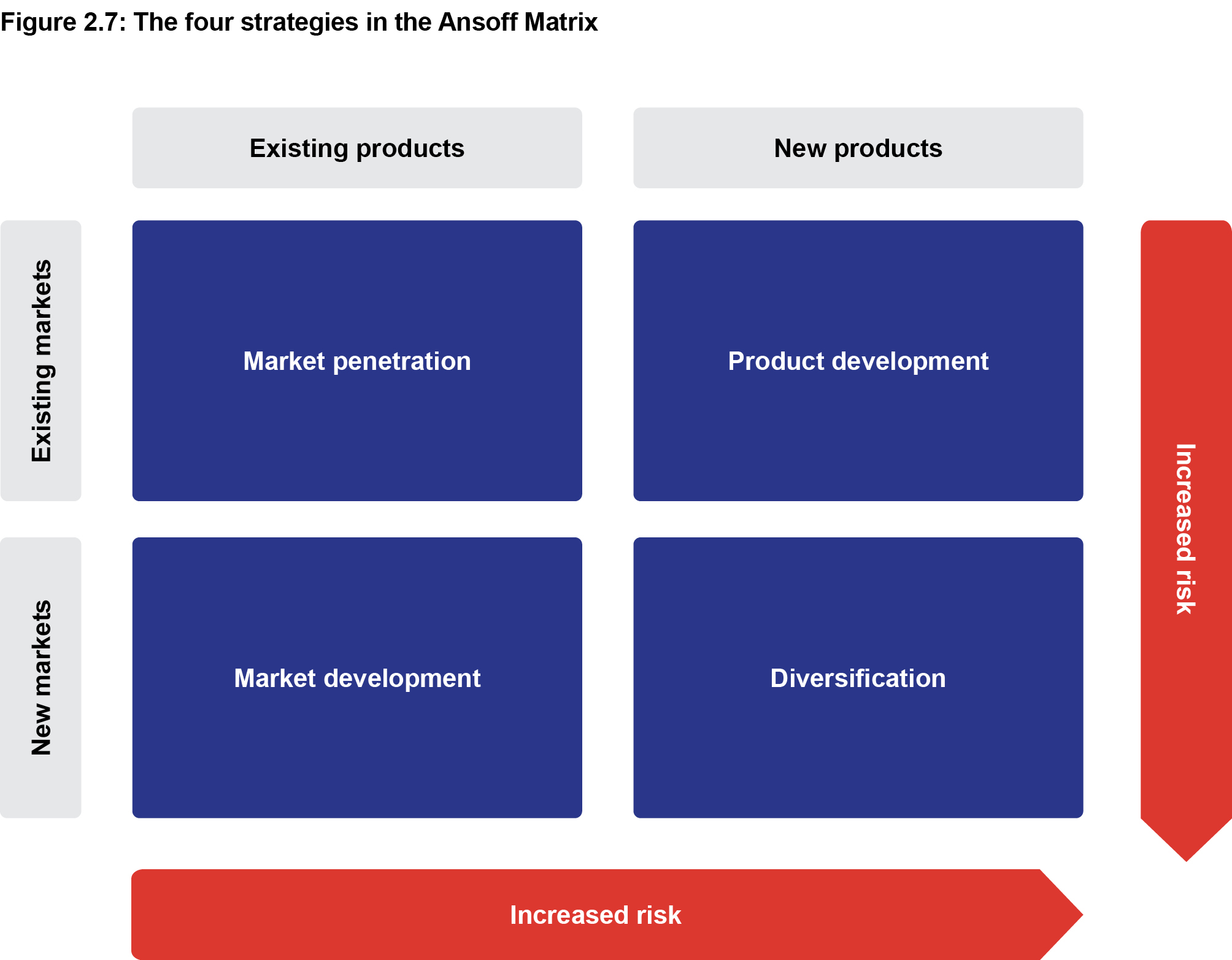 Figure 2.7: The four strategies in the Ansoff Matrix