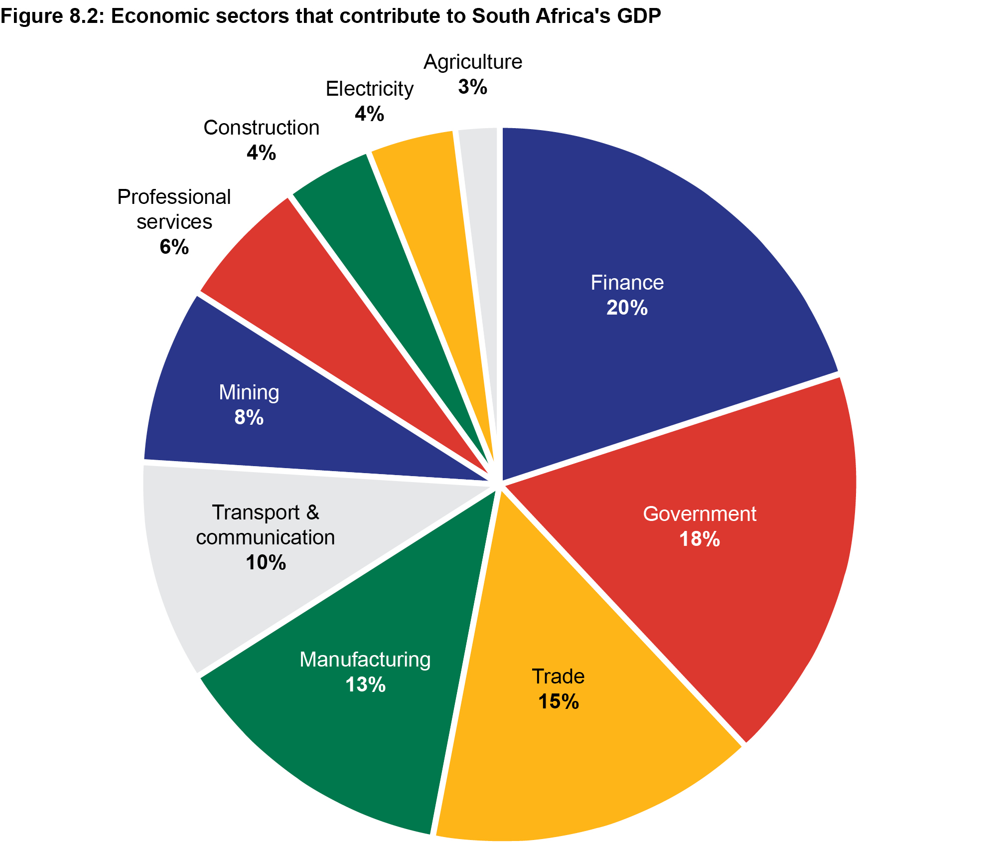 Economic sectors that contribute to South Africa's GDP