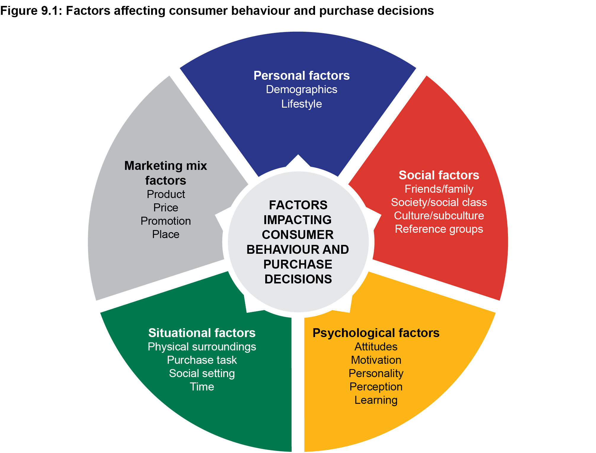 Factors affecting consumer behaviour and purchase decisions
