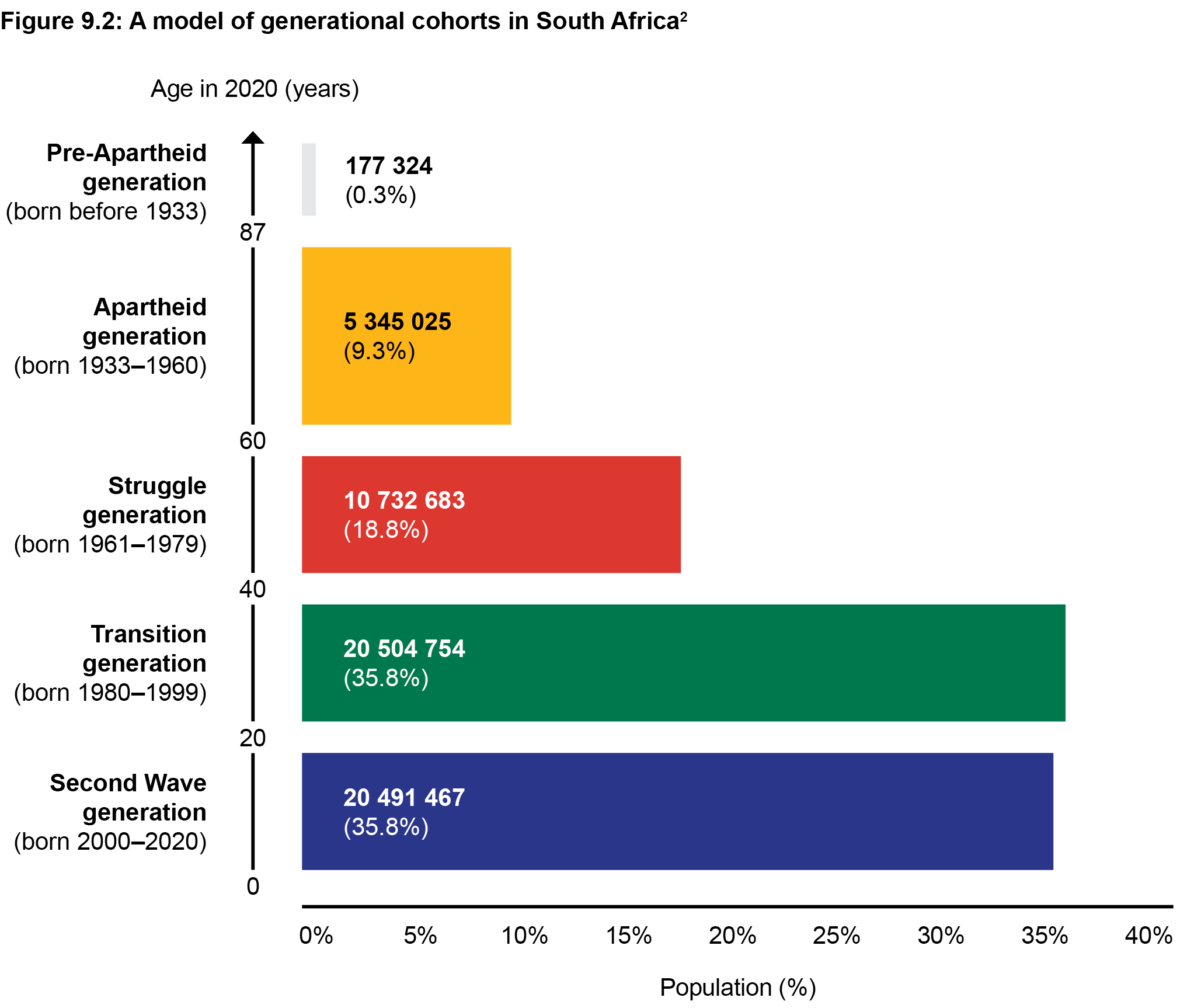A model of generational cohorts in South Africa